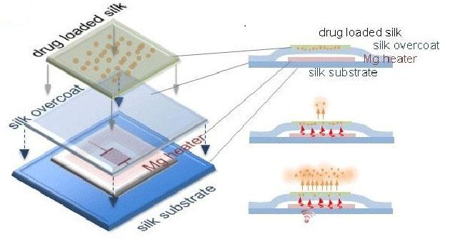 dissolving-wireless-chip
