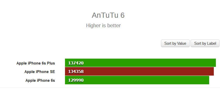 antutu-iphone6s-se-6-results